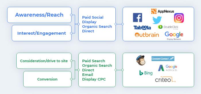 Esempio di principali aziende divise per canale con rispettivi obiettivi di marketing