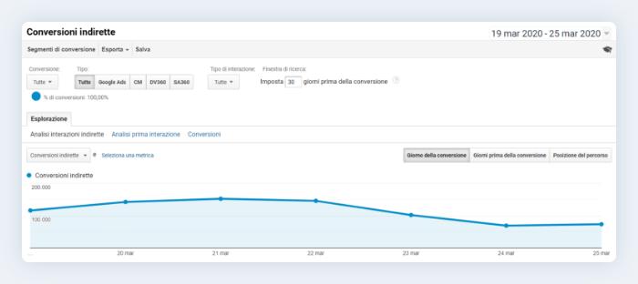 rappresentazione delle conversioni indirette su Google Analytics